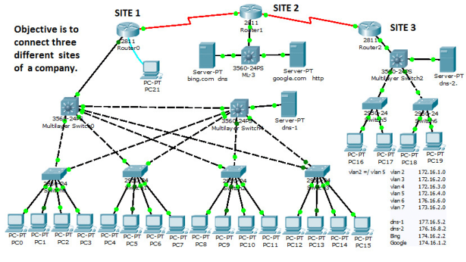 Configure vpn on packet tracer