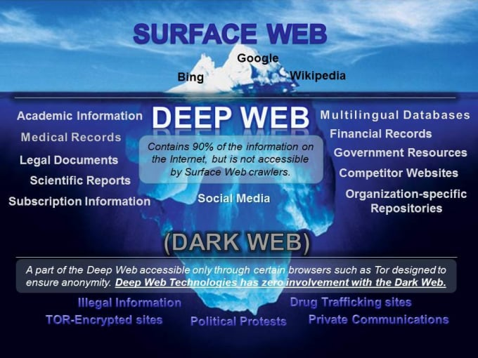 TechDeepWeb  Home
