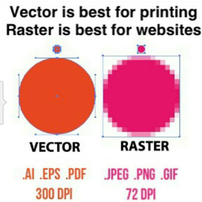 Differences Between Raster and Vector Charts  ThoughtCo