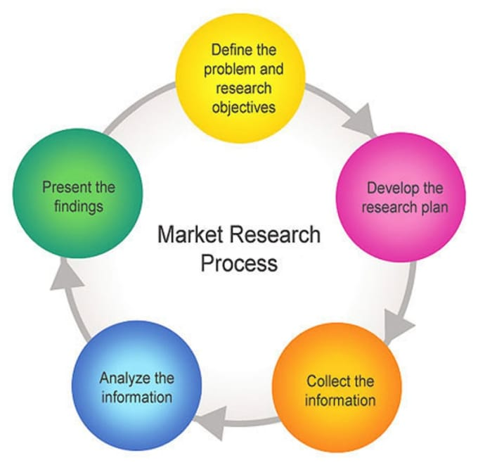 meaning of marketing research Component of marketing research whereby a specific market is identified and its size and other characteristics are measured used also as.