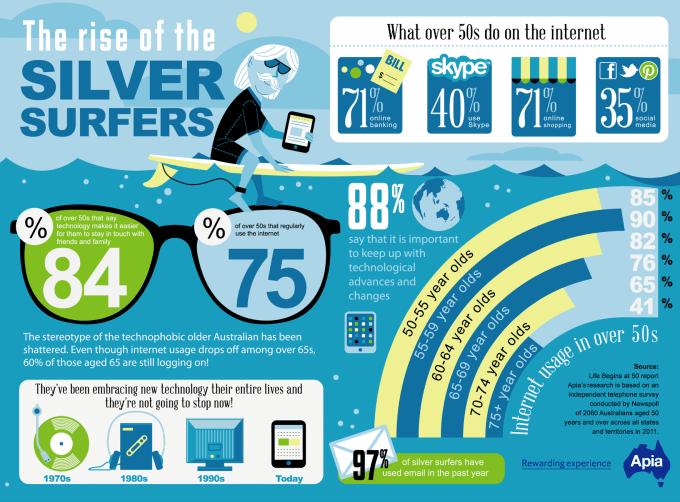 Good Infographic Design Creating Addicting Infographic