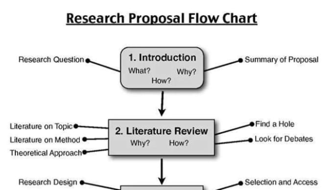 dissertation proposals for marketing Use this free thesis proposal template as  but should provide enough basic information to explain your proposed research and/or dissertation  mobile marketing.