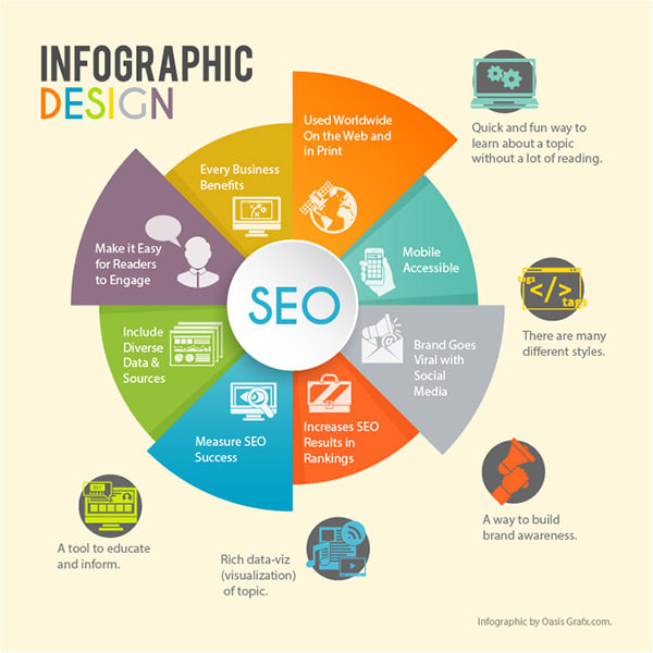Infographics design definition