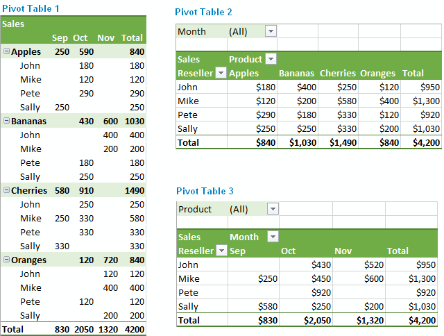 Pivot Table Excel Template