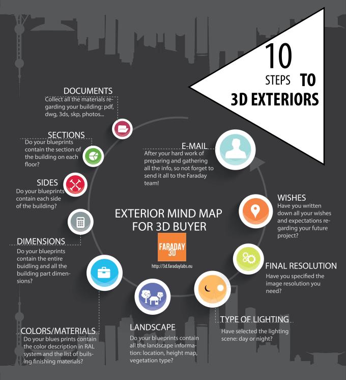 Creating infographics pdf
