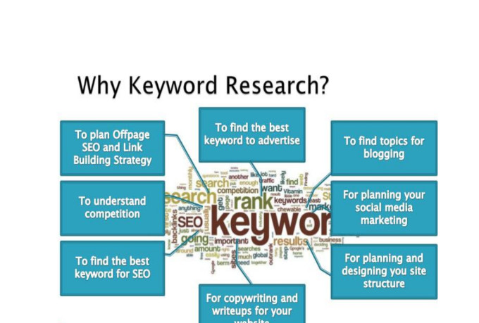 keyword research copywriting for search