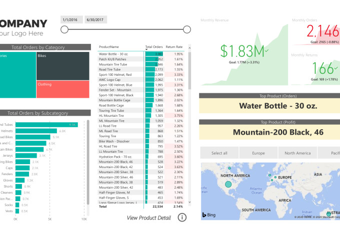 create power bi full report and dashboard in 24 hour