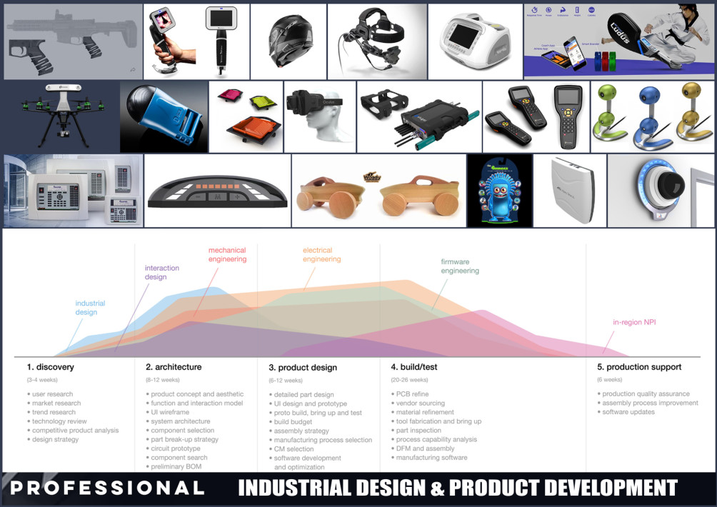 Do Professional Industrial Product Design And Development By Eldadesign