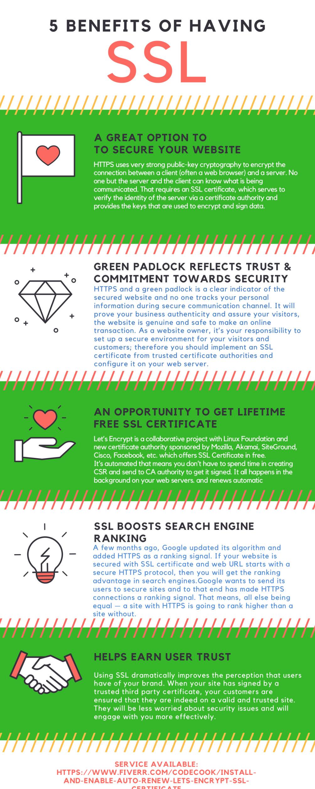 Install Letsencrypt Free Sslautorenew Lets Encrypt Sslget Green