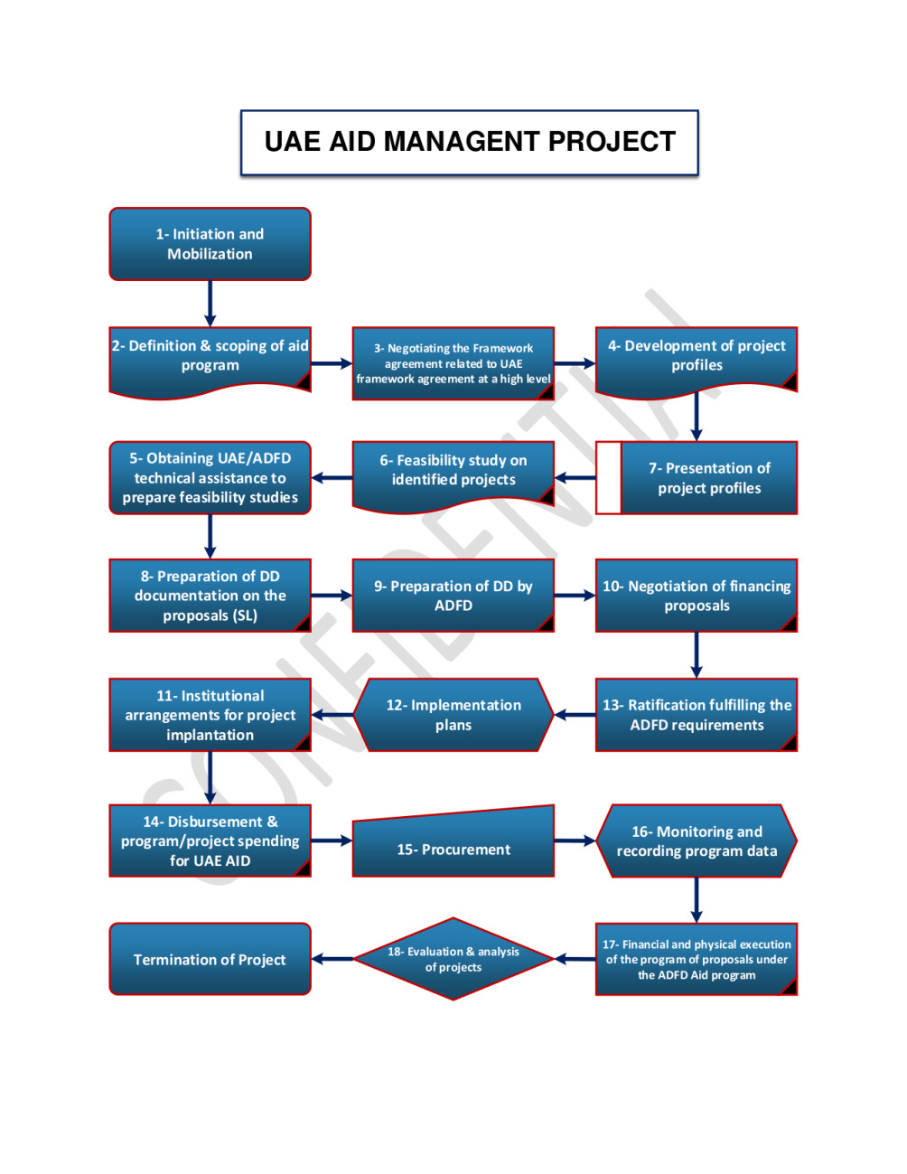 Make effective process flow diagrams,layouts,visio diagrams by Jabir7788