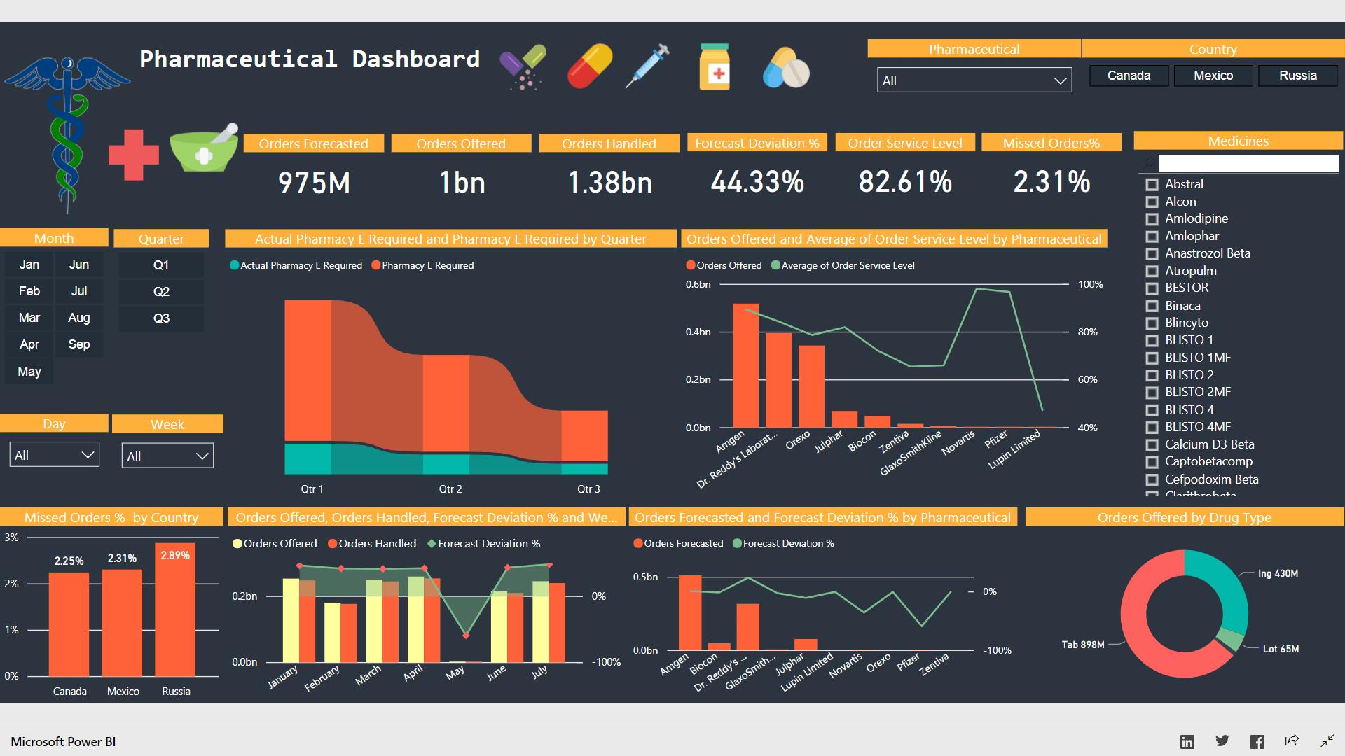 I will analyze to do power bi report and dashboard like expert