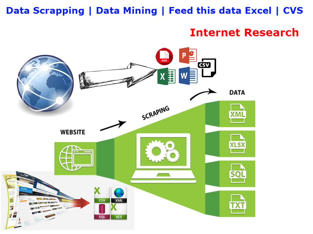 data mining and scraping and paste it into word, excel