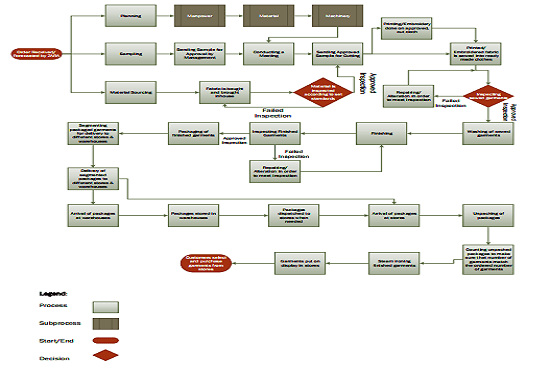 [DIAGRAM_3US]  Create process flow diagrams of businesses using microsoft visio by Andrial | Process Flow Diagram Examples Visio |  | Fiverr