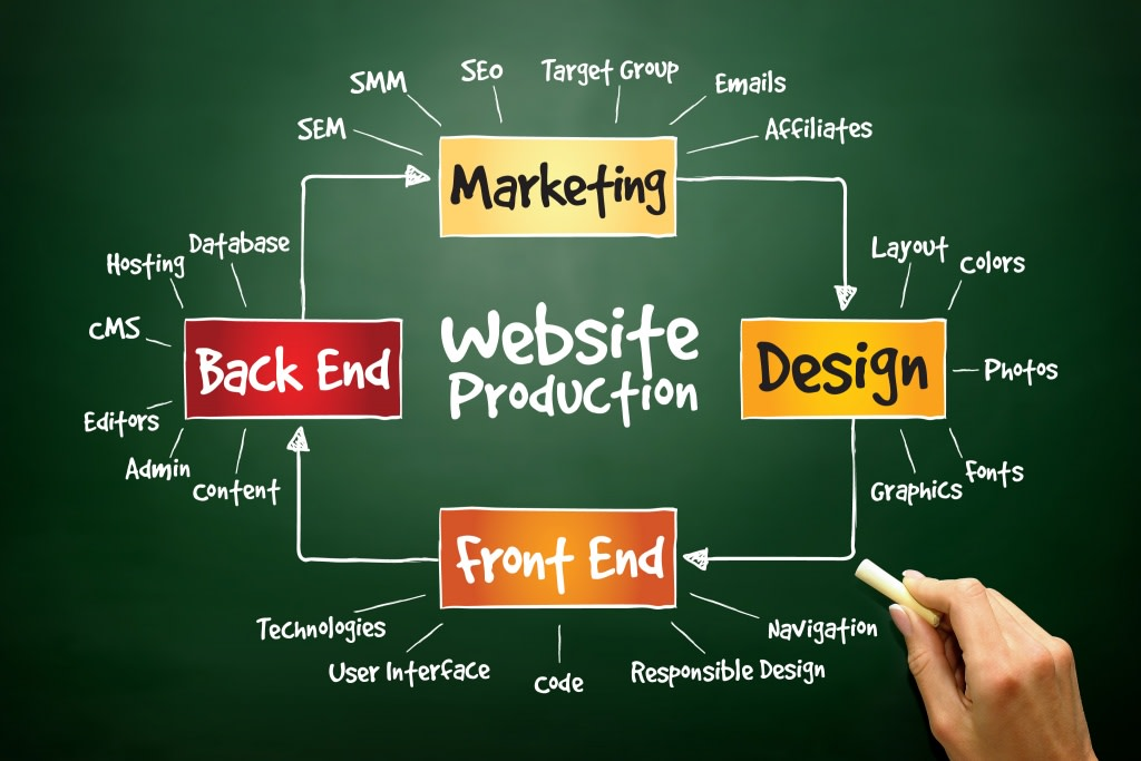 Do Digital Marketing Web Development And Graphic Designing By Yuvrajsingh007