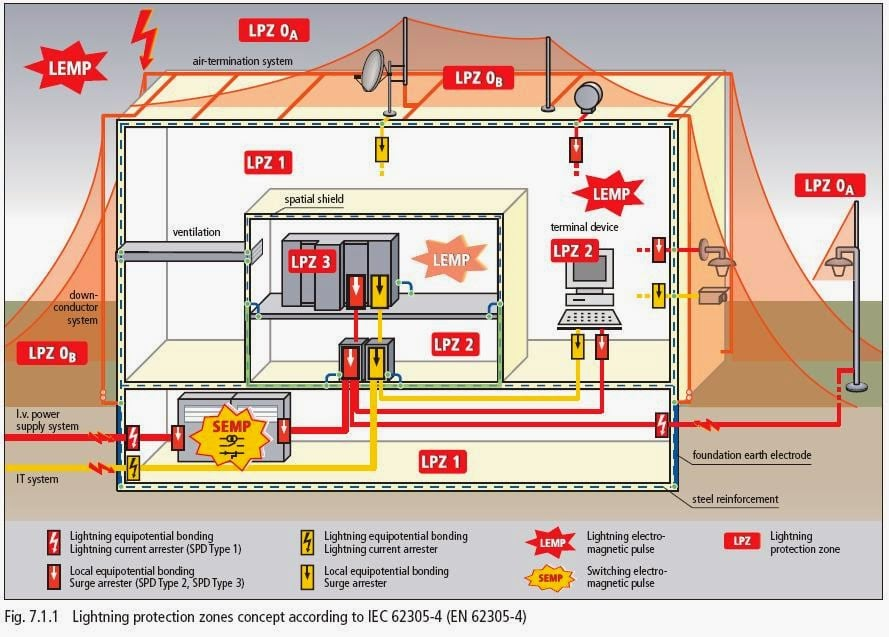 Do Lightning Protection System Design For Your Building By Doniya1682