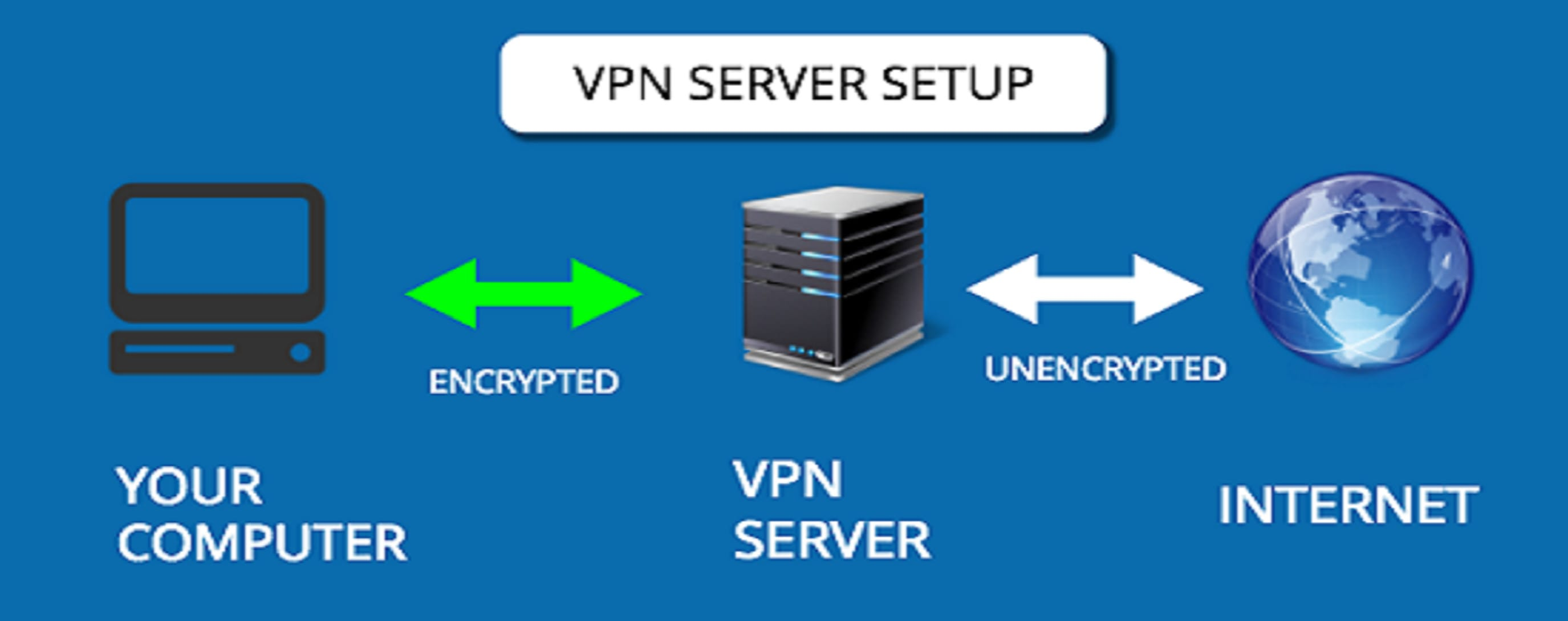 Install Openvpn Openconnect Ipsec Pptp Vpn On Linux By Murshedbd20