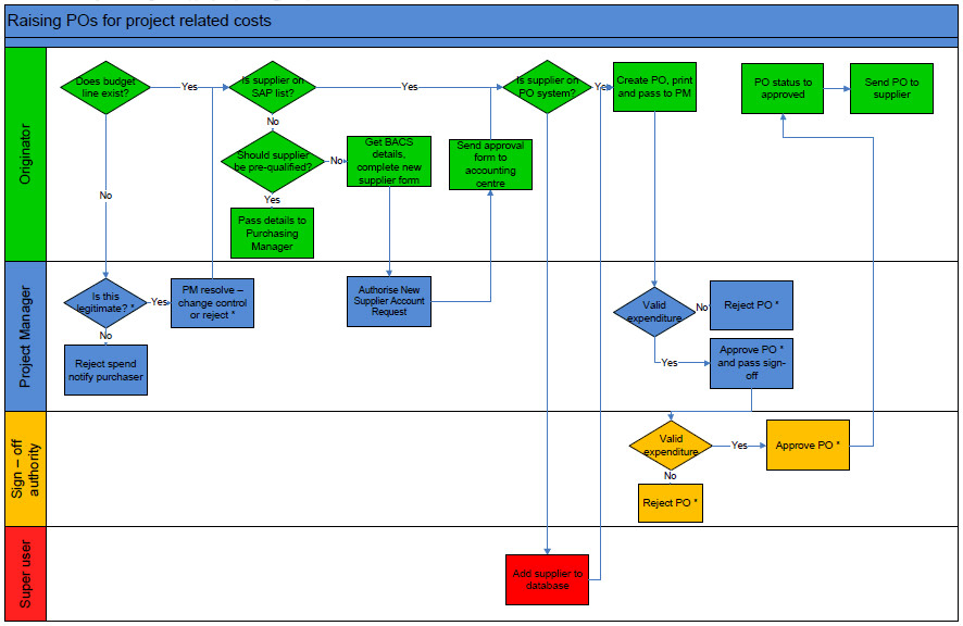 [SCHEMATICS_48ZD]  Create a lean based process flow chart using visio by Candicainn0 | Process Flow Diagram Lean |  | Fiverr