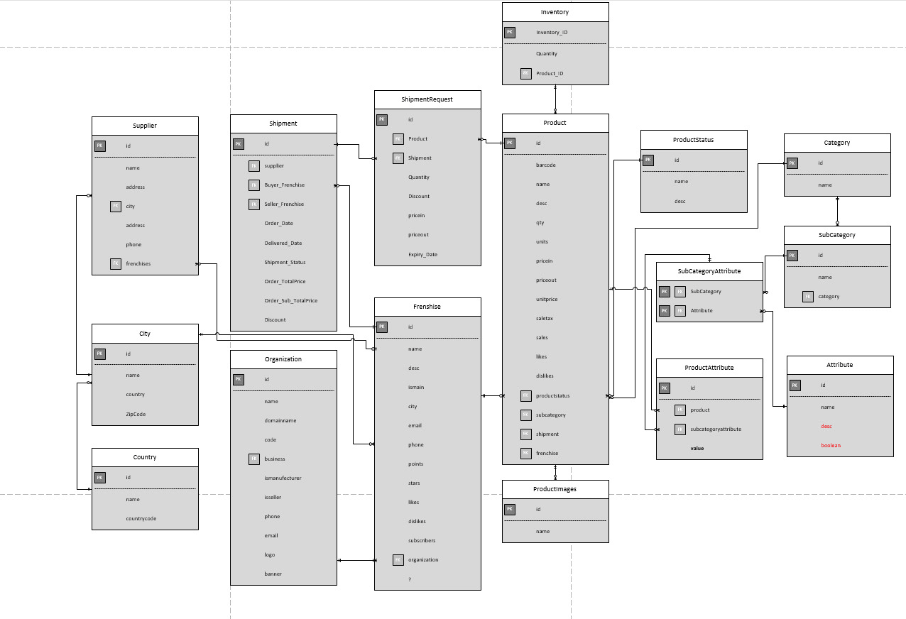 Create And Normalize Entity Relationship Diagram Erd By Muhammad Ucman