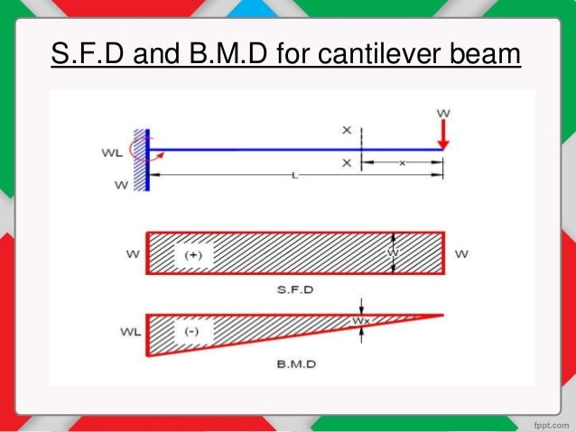 Outstanding Draw Your Shear Force And Bending Moment Diagrams Required For Civil Wiring 101 Archstreekradiomeanderfmnl