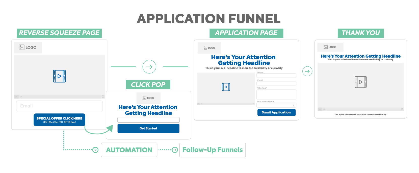 Build your application funnel by Chrispiloten