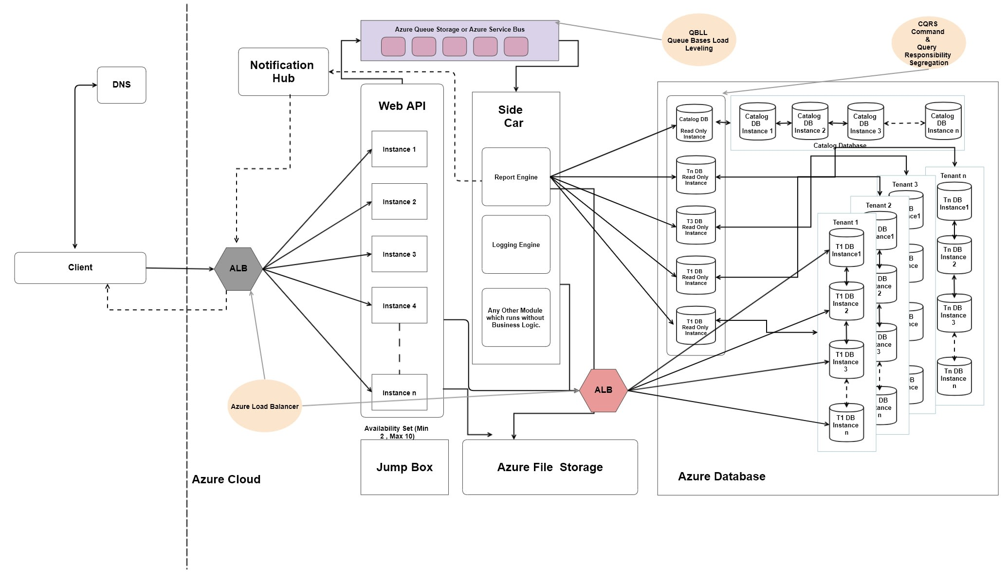 Design Architecture Design Solutions For Software By Ashishpshende