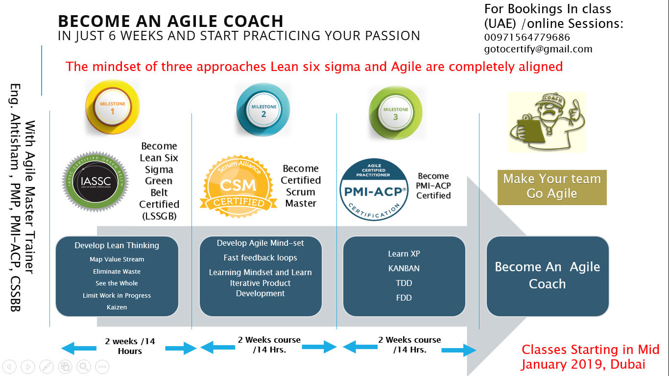 Train You To Land A Job As Scrum Master And An Agile Coach By