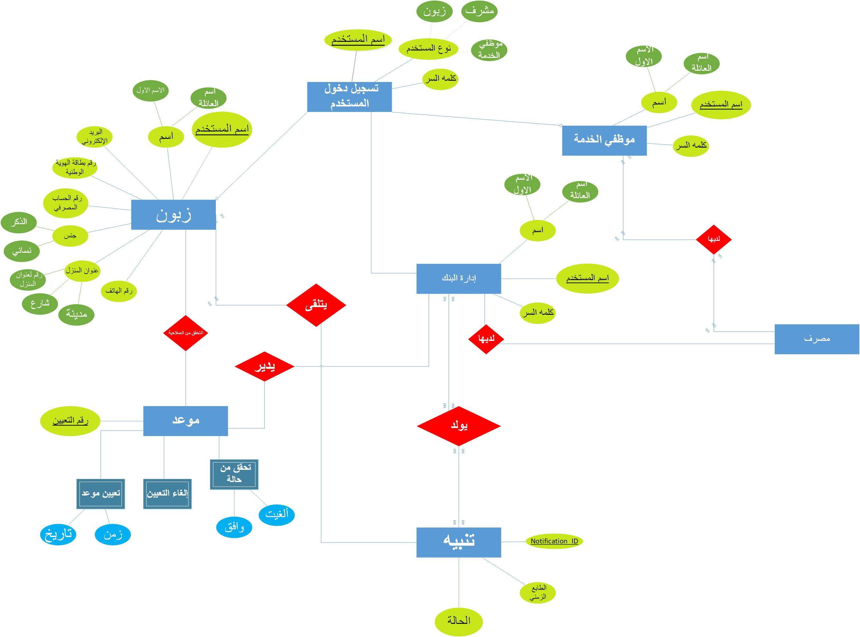 Do System Analysis Design Uml And Database Schema By Noorfatima230