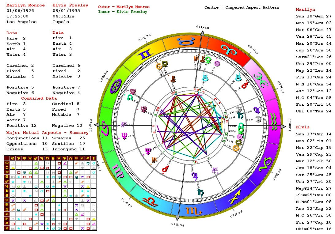 Read your astrology chart by Etherealtarot   Fiverr