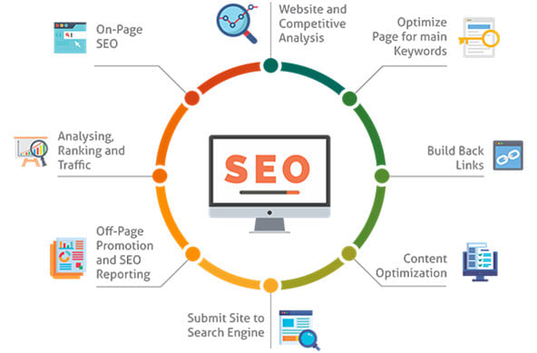 Offer technical seo services at affordable price by Techkamendra
