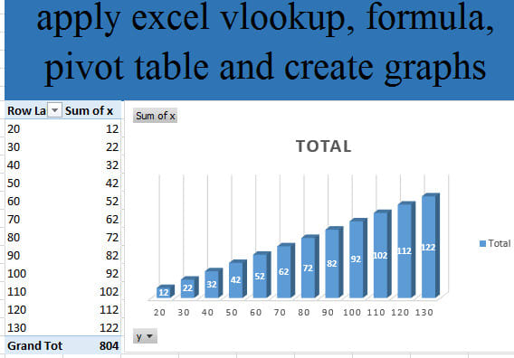 apply excel vlookup, formula, pivot table and create graphs