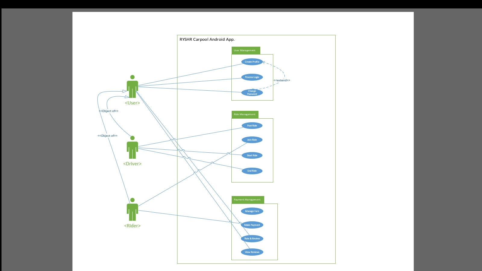 Develop Software Engineering Documentation Srs Ucd Sd By Iamhaseebaslam