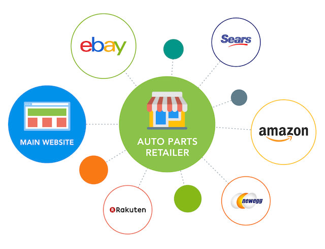 List 1 Product On Any Ecommerce Platform Amazon Ebay Newegg By Myeasygpt