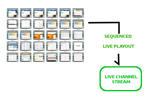 create live playout channel stream from your list of videos looping forever