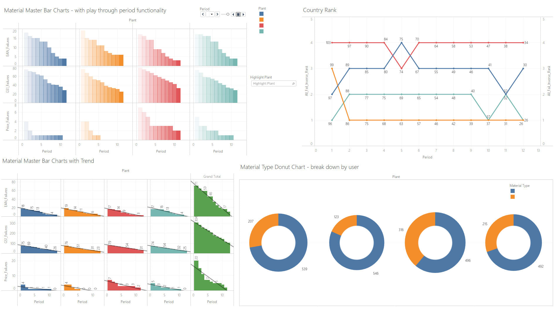 Analyse Your Data And Provide Great Charts With Tableau By Markhooperglos