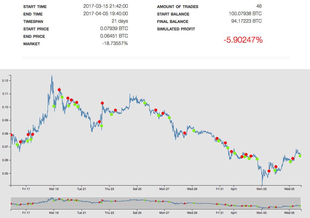 Kraken Trading Bot Peržiūra - Bot bitcoin