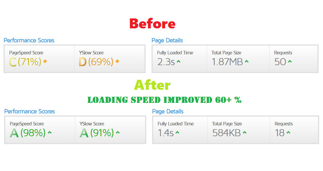 optimize, improve and speed up your wordpress website loading speed