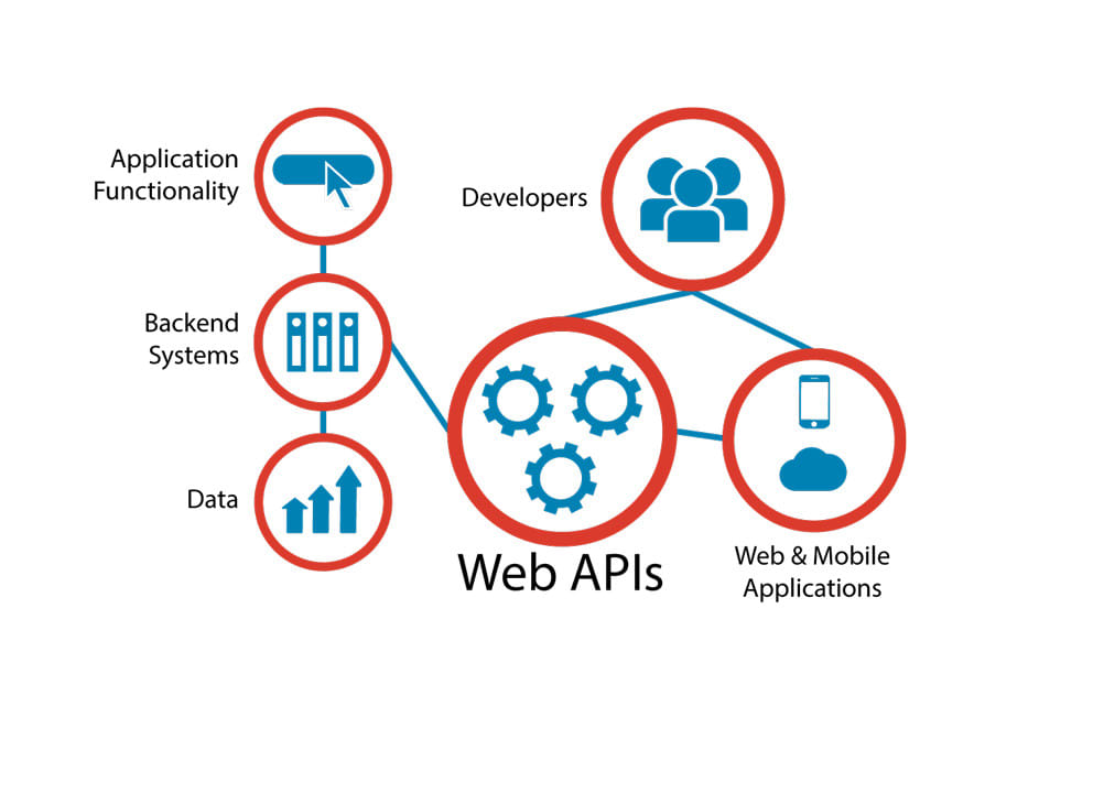 develop restful apis with PHP codeigniter