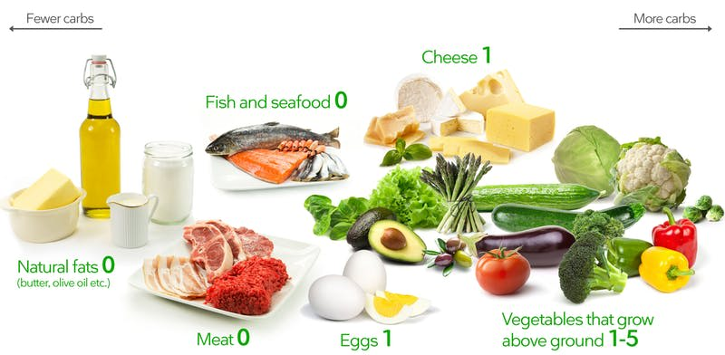 Specification Custom Keto Diet