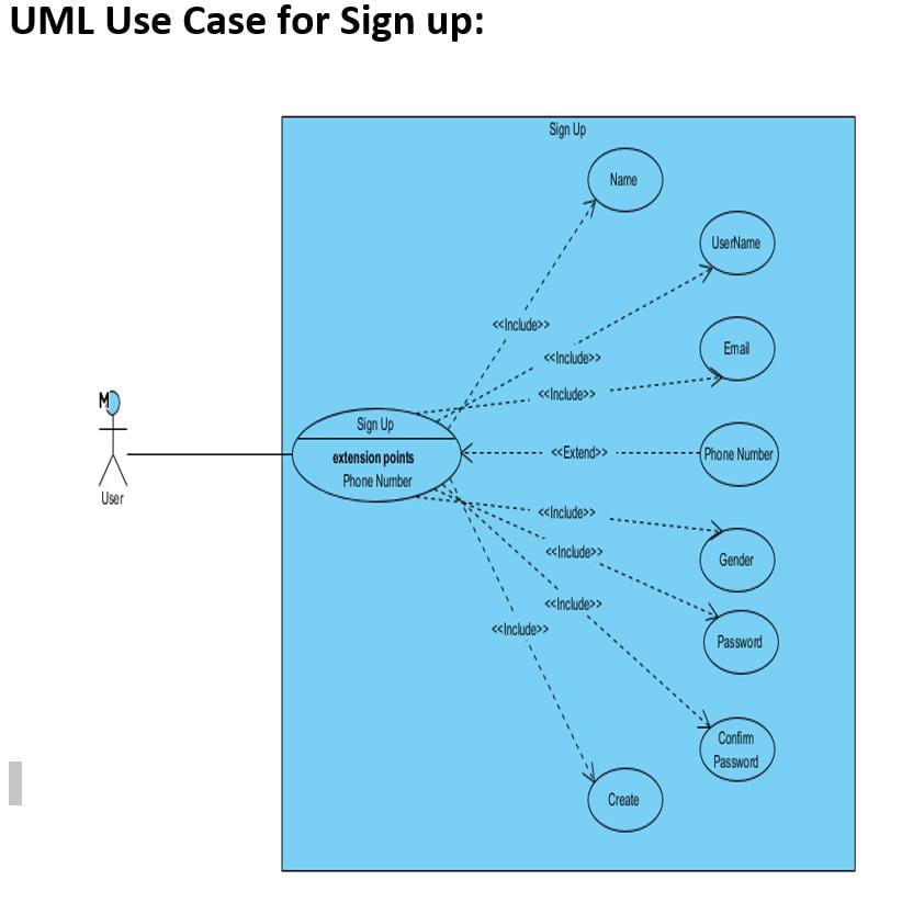 Design Complete Software Design Document Srs Uml Diagrams By Ahmad261