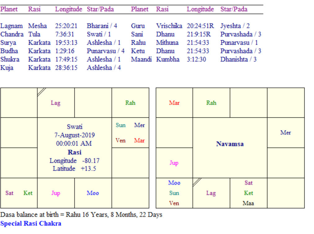 Prepare Your Horoscope Along With Detailed Reading By Jey Anthan007