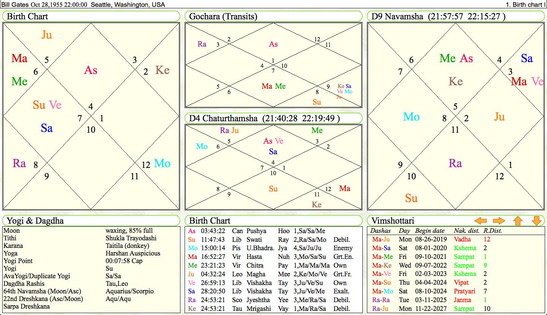 Birth Chart   Free Online Astrology Birth Chart
