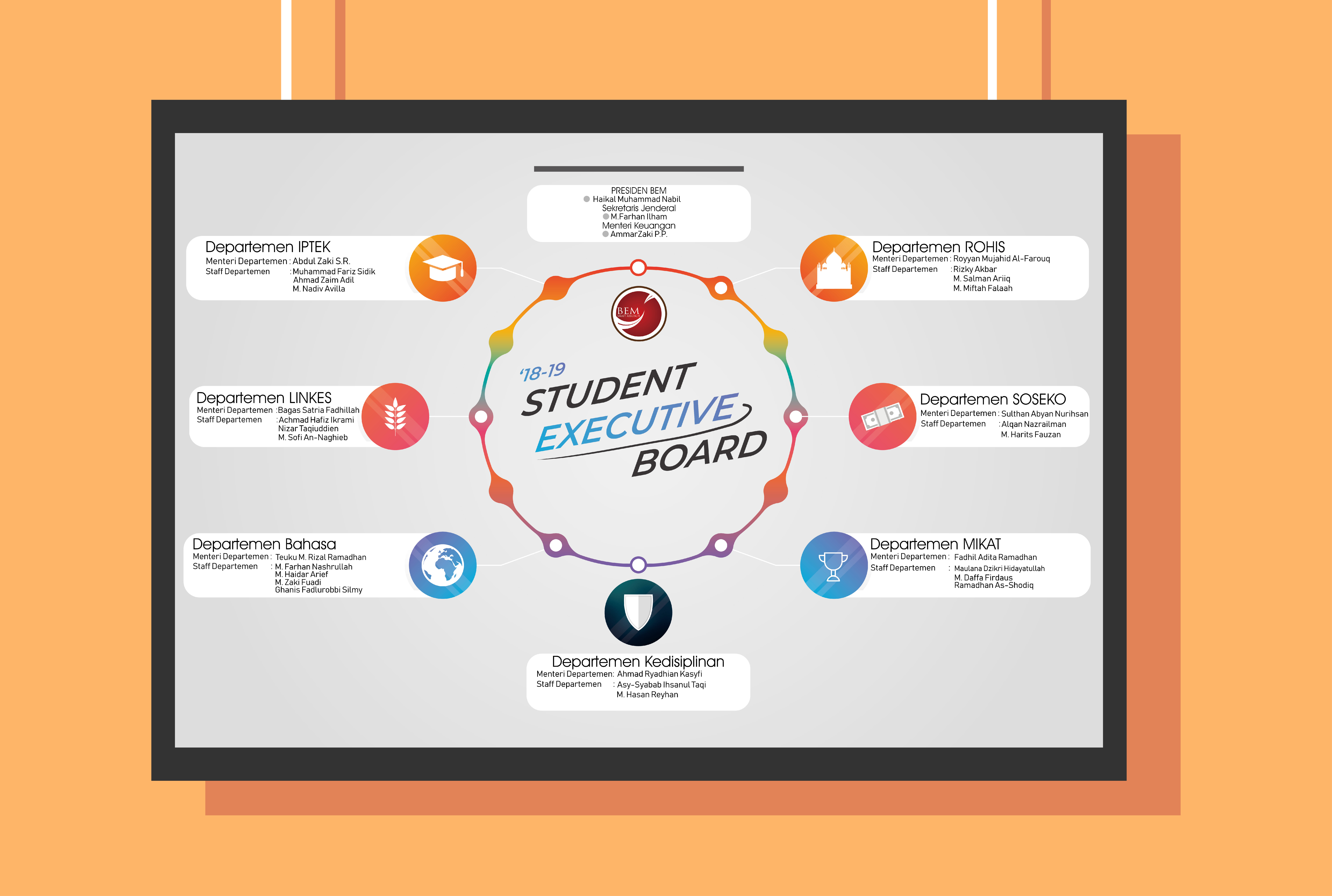 Design Modern Organization Structure Chart In One Day By Farizsidik