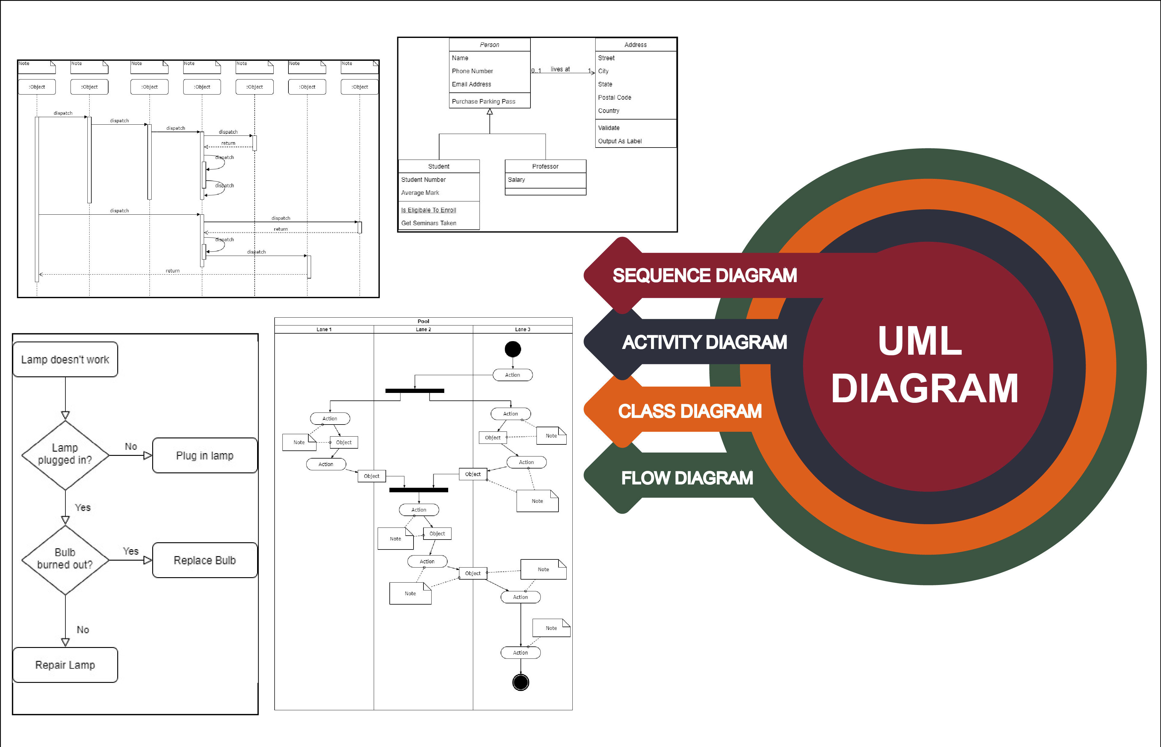 Draw uml diagram for your software by Rafia_tahira22