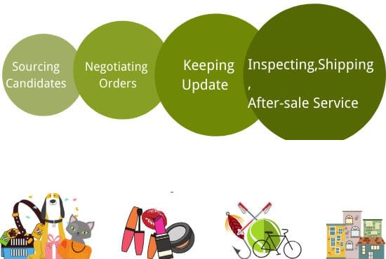 Supply logistic,sourcing and purchasing service for you in china by  Weiwang540 | Fiverr