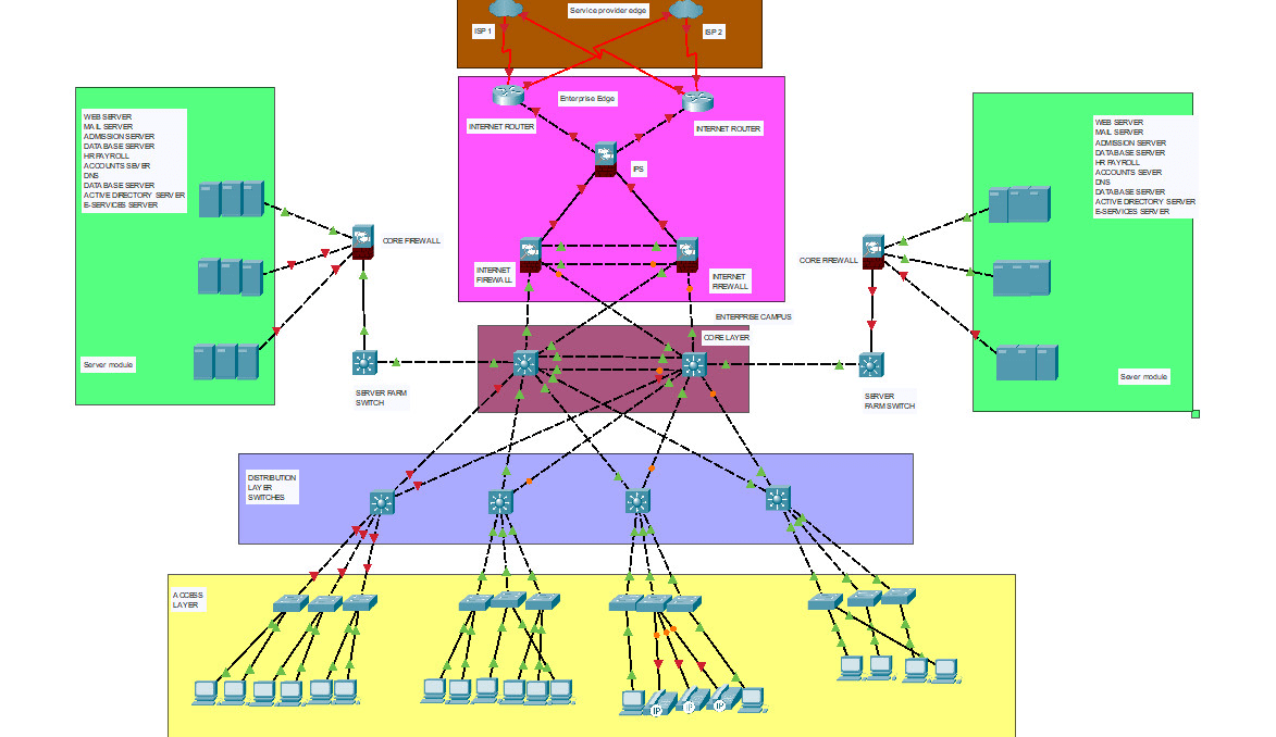 Do Cisco Networking Projects On Packet Tracer And Gns3 By M Awais Asif Fiverr