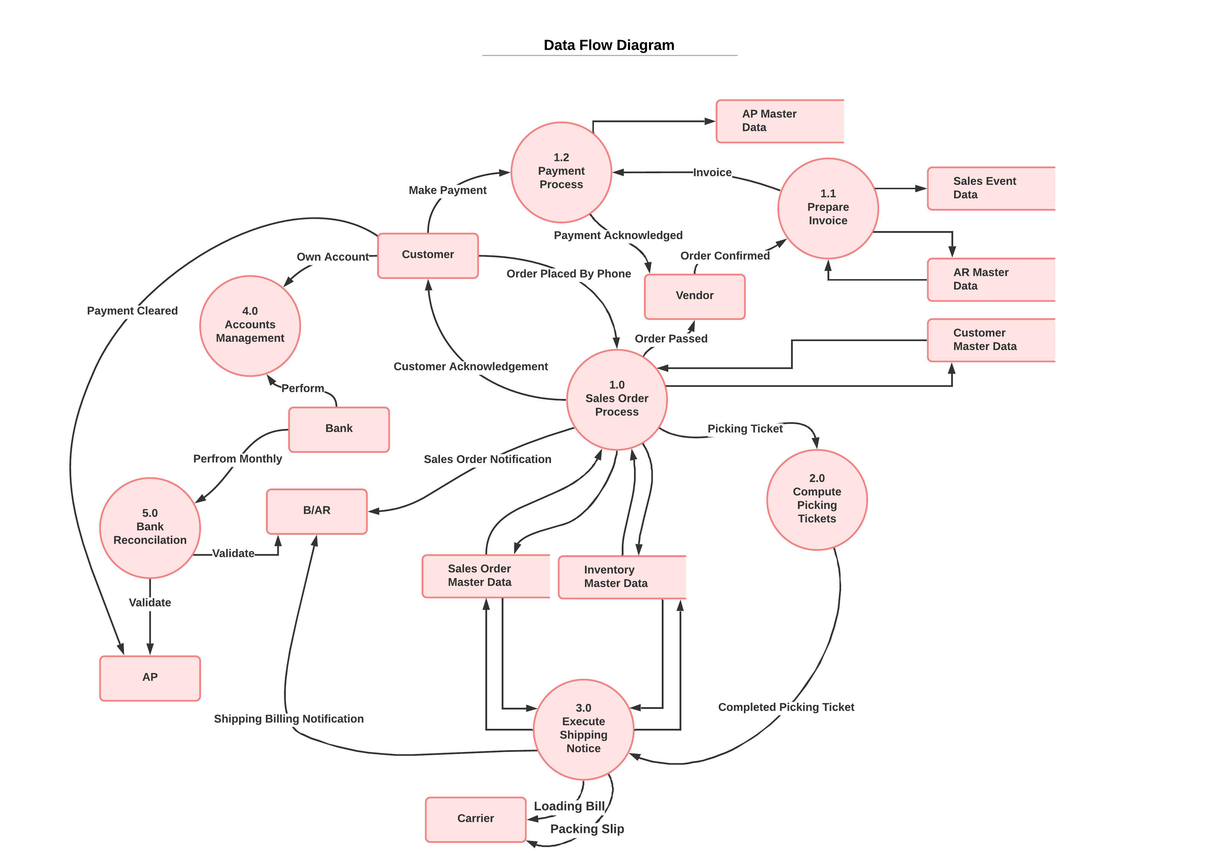 Create Attractive Erd Class Dfd Use Case Uml Diagrams By Abdul Muazzam69