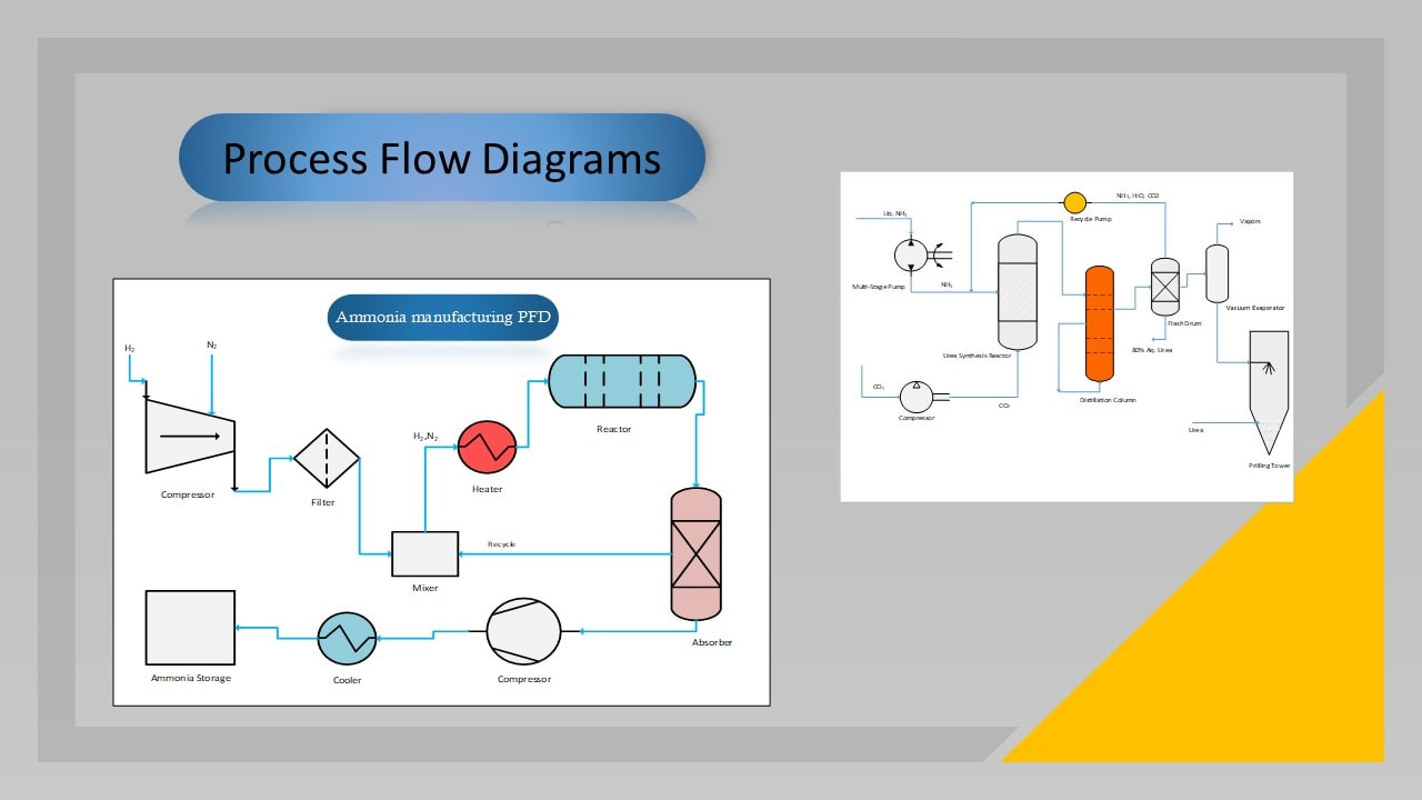 Create Block Diagram Process Flow Diagram And Flow Chart On Visio By Shahzaibfais430
