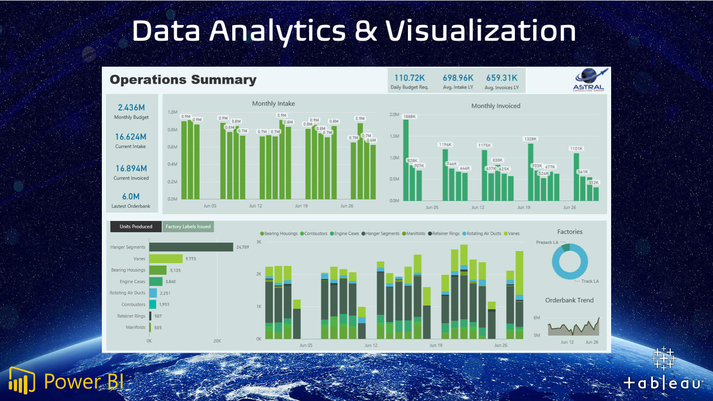 Create Data Analytics Dashboards In Power Bi And Tableau By Astral Planning