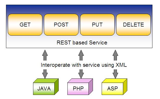 Build rest api for you in java by