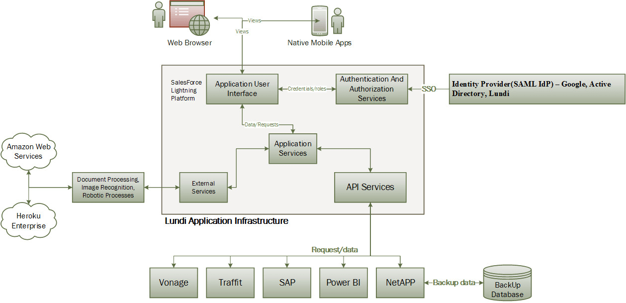 Make In 1 Hour Uml Diagram Software Architecture Class Use Case Er Erd State By Husnainalihamza
